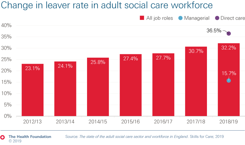 Chart showing change in leaver rate in adult social care workforce