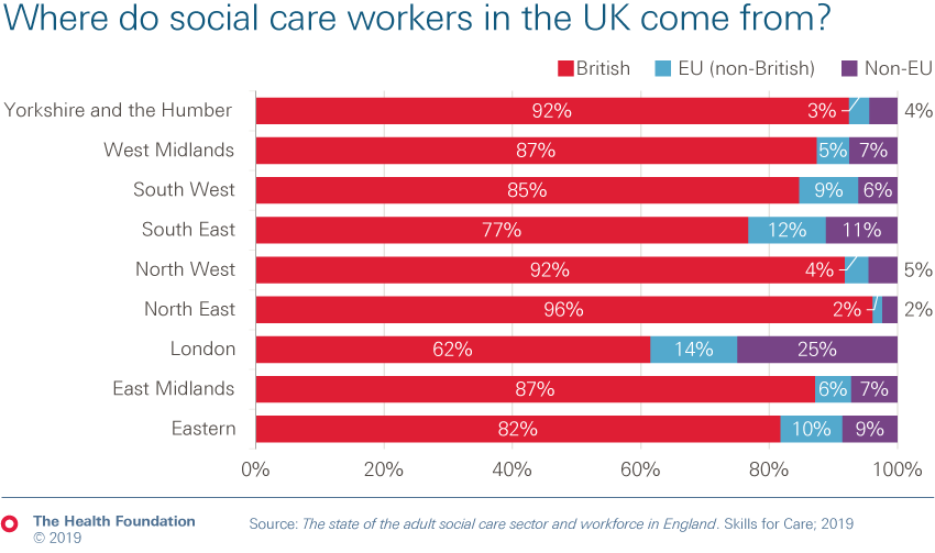 Chart showing where social care workers in the UK come from