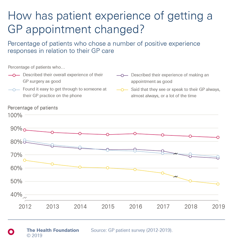 chart showing decrease in percentage of patients who chose a positive experience response in relation to their GP care