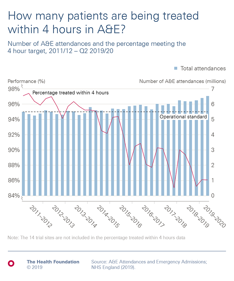 Chart showing overall drop in percentage of A&E patients treated within 4 hours