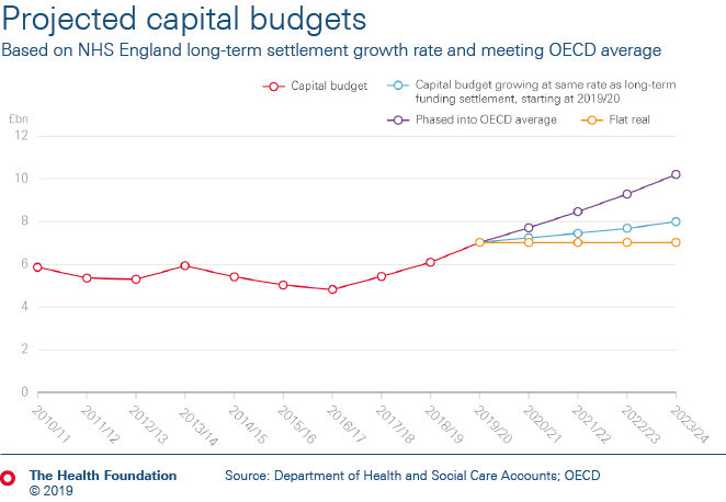 Based on NHS England long-term settlement growth rate and meeting OECD average