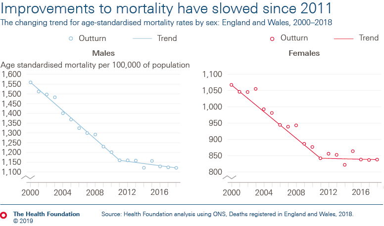 Improvements to mortality have slowed since 2011