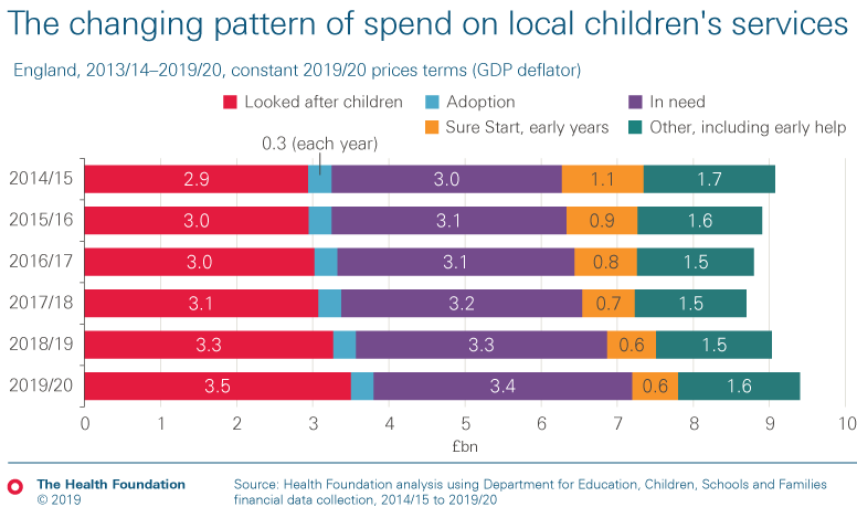 The changing pattern of spend on local children's services