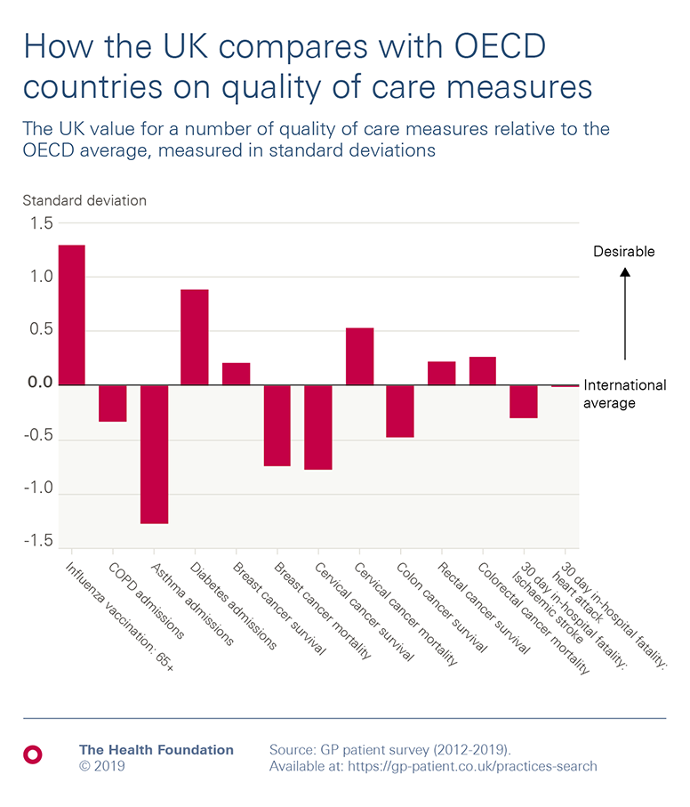Chart:  Comparison of UK and OECD countries on some measures of quality