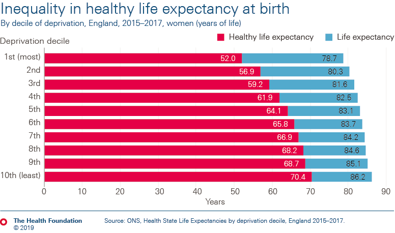 People born in the most deprived 10% of local areas in England are expected to live 18 fewer years in good health than those born in the least deprived