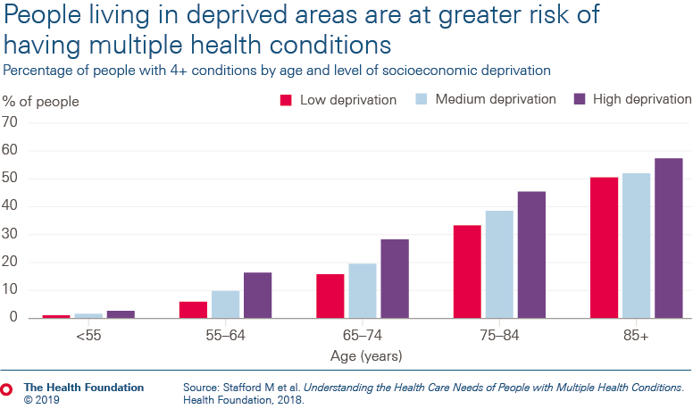People living in deprived areas are at greater risk of having multiple health conditions