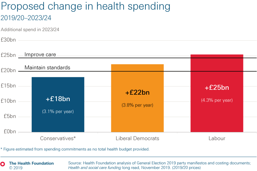 Proposed change in health spending from three main political parties by 2023/24