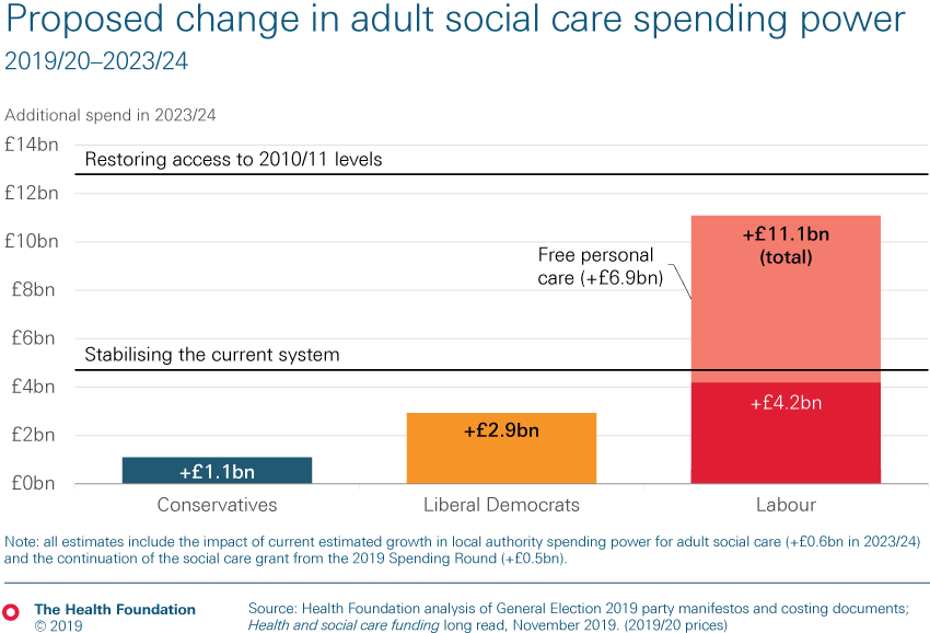 Proposed change in adult social care spending power pledged by three main political parties by 2023/24