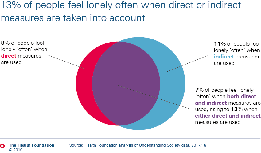 13% of people feel lonely often when direct or indirect measures are taken into account