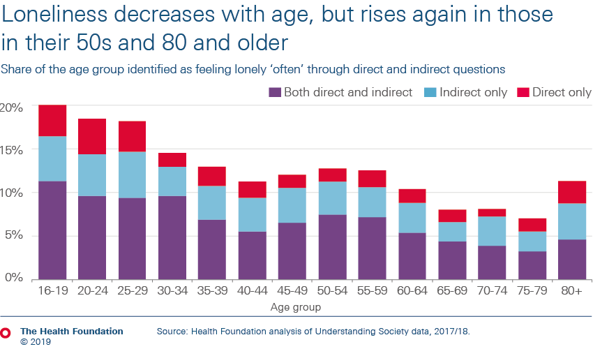 Loneliness decreases with age, but rises again at middle age and for the very old