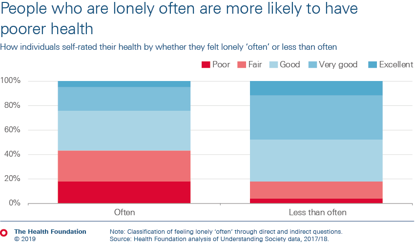 People who are lonely often are more likely to have poorer health
