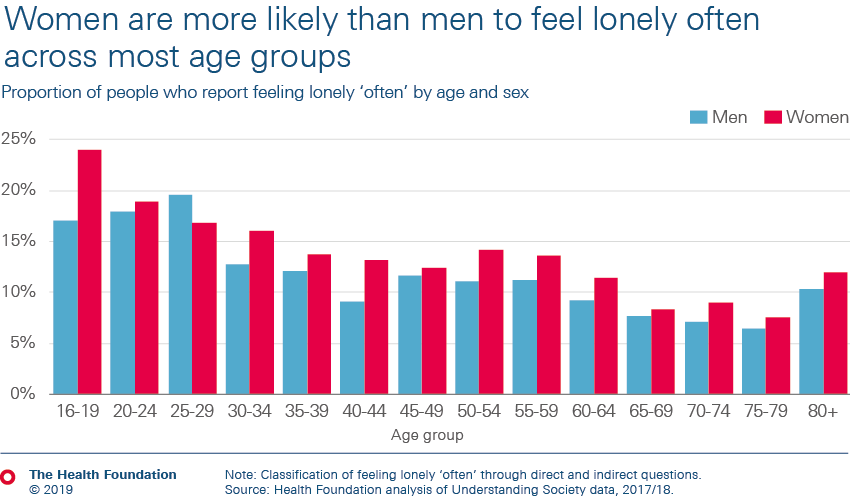 Women are more likely than men to feel lonely often across most age groups