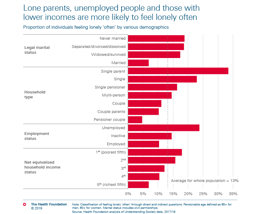 Lone parents, unemployed people and those with lower incomes are more likely to feel lonely often