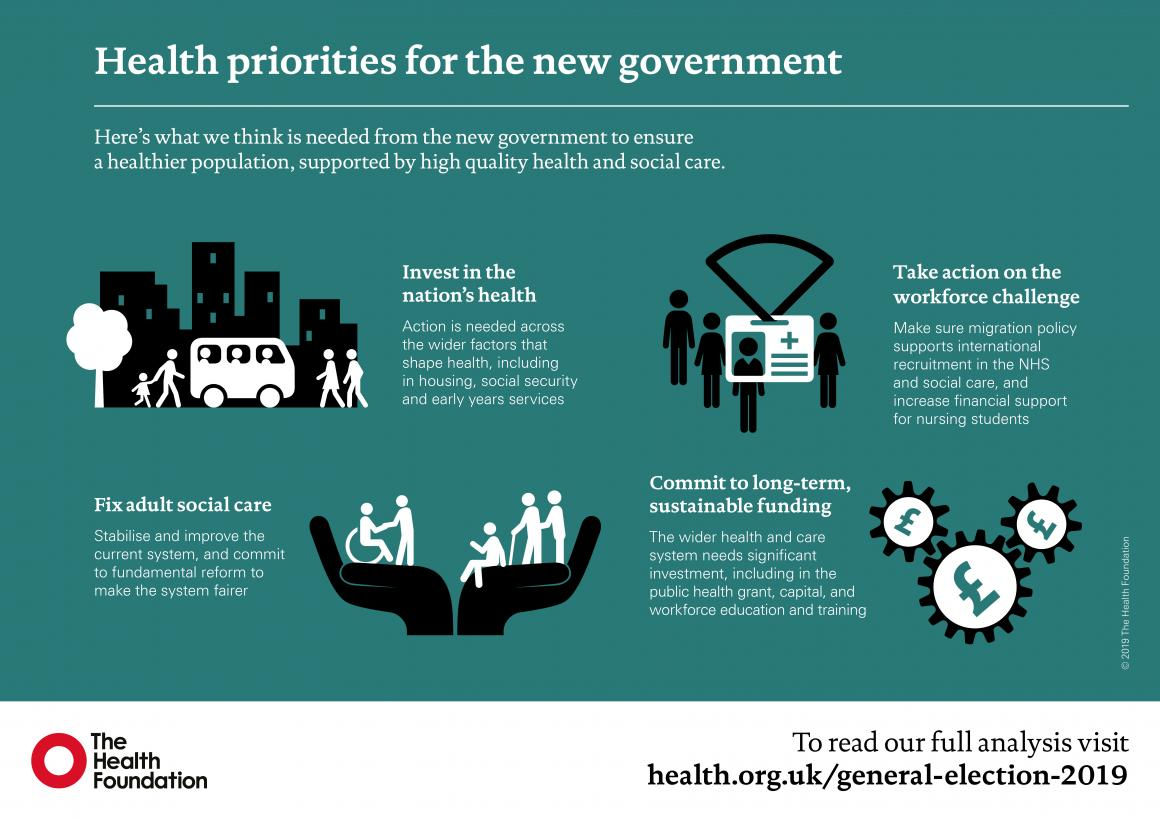 General Election 2019 infographic showing priorities around workforce, funding, nation's health and social care.