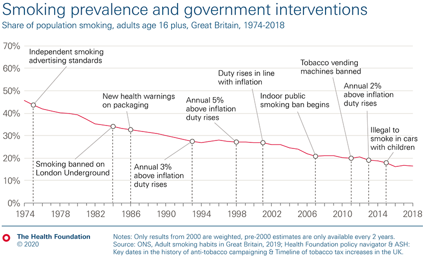 Smoking prevalence and government interventions