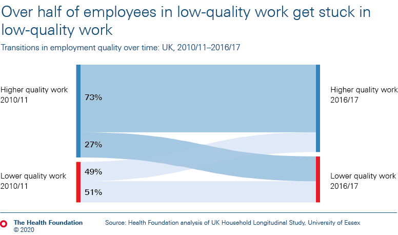 Over half of employees in low-quality work get stuck in low-quality work