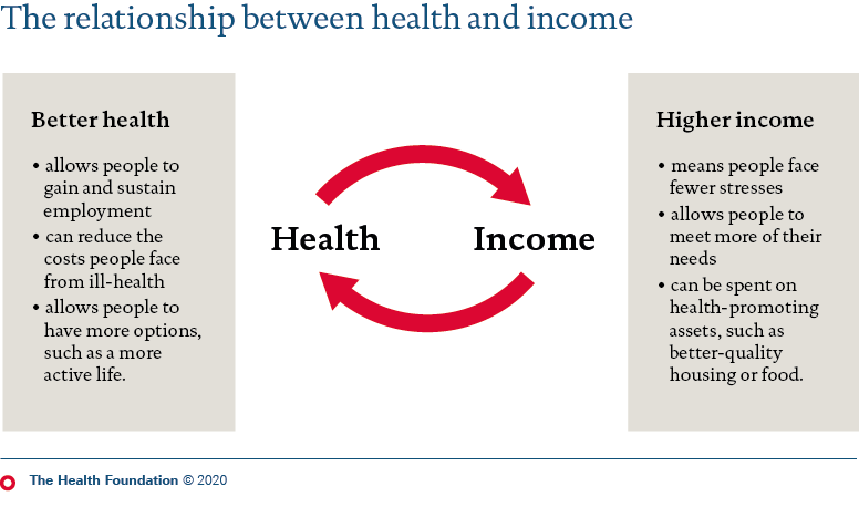 Health and income have a multi-directional relationship