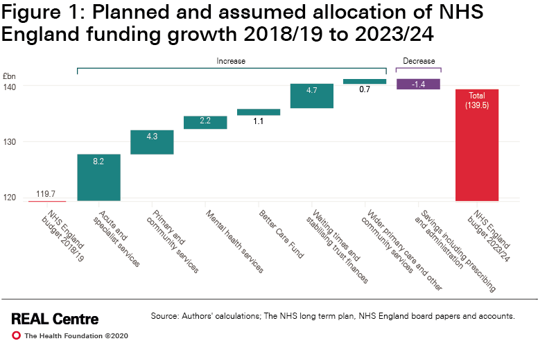 Planned and assumed allocation of NHS England funding growth 2018/19 to 2023/24