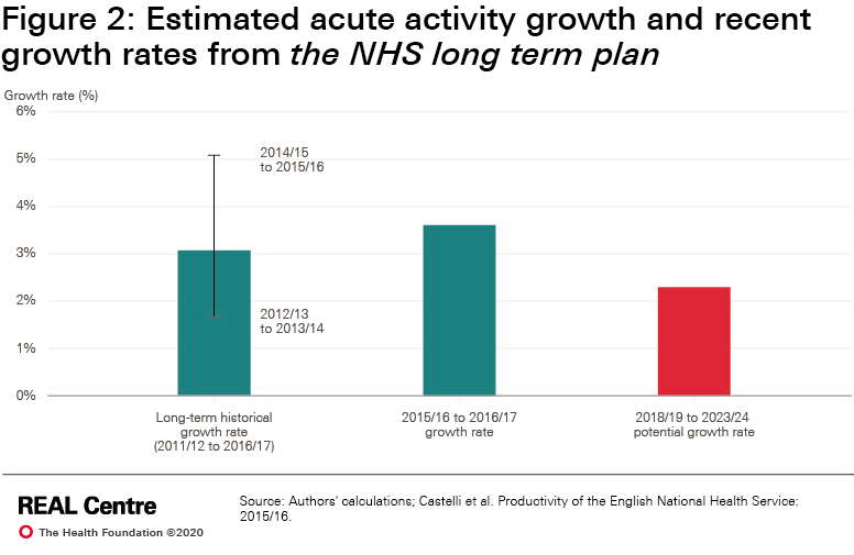 Estimated acute activity growth and recent growth rates from the NHS long term plan