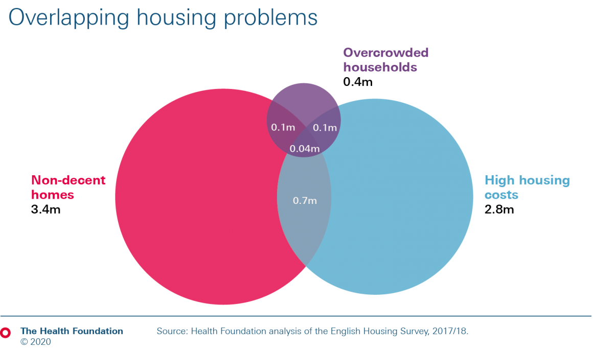 Venn diagram showing how different housing problems can overlap