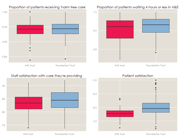 Boxplot charts comparing Foundation trusts to NHS Trusts