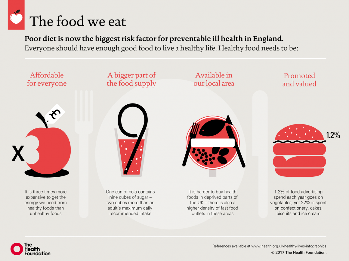 Our food and our health | The Health Foundation
